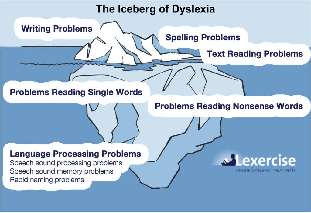 Lexercise Dyslexia Iceberg_v2 for DD
